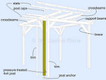 How To Build A Pergola: Simple Design: Free Plans